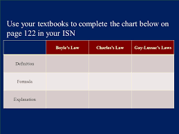 Complete The Chart Below Use Your Textbooks To Complete The Chart Below On Page 122