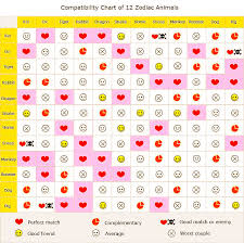 Chinese Birth Chart Compatibility 2019 Chinese Horoscopes And Zodiac Compatibility