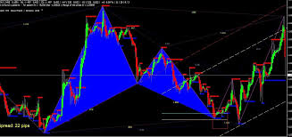 Chart Pattern Recognition Software MT4 Forex Indicator