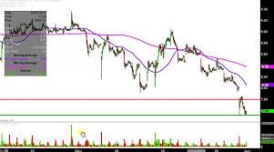 Acb Chart Aurora Cannabis Stock Chart Aurora Cannabis Inc Acb
