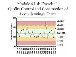 Ppt Module 6 Lab Exercise I Quality Control And