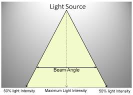 Understanding Beam Angle