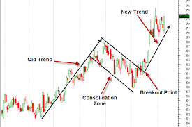 Forex Trend Trading Strategies Forex Trend Day Trading