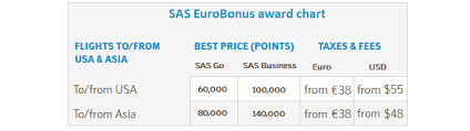 Sas Now Flies From Boston To Copenhagen