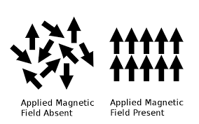 File Diagram Of Paramagnetic Magnetic Moments Png Wikimedia Commons