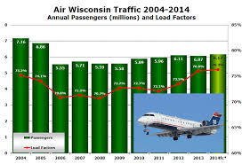 Air Wisconsin Grows By 1 6 In 2014 H1