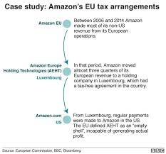According To The Chart The Citizens Are Being Taxed France Tech Tax Whats Being Done To Make Internet Giants