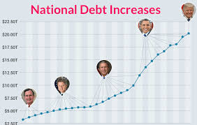 National Deficit Chart By President The 22 Trillion U S Debt Which President Contributed The Most