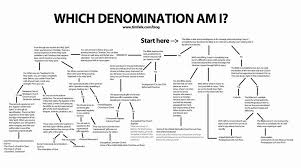 Armenian Vs Calvinism Chart Chart Of Christian Denominations Bedowntowndaytona Com