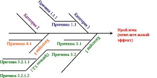Индустриальная система менеджмента качества Примеры категорий люди оборудование процесс метод контроля Для каждой n ой категории перечисляются факты которые могут быть причиной проблемы
