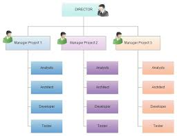 Organizational Chart For Daycare Center How To Create The Organizational Chart You Know Your