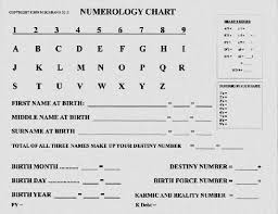 Numerology Friendly Numbers Chart Numerology How To Calculate Your Number Numerology How To