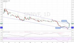 Snnvf Stock Price And Chart Otc Snnvf Tradingview