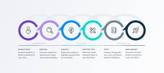 Design Thinking Framing The Problem Design Thinking Process Stephanie Baseman