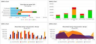 Chart Widget Vara To Chart Widget