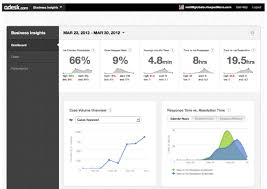 desk com beefs up features for smbs with ytics tools zdnet ytic metrics