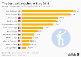 Chart The Best Paid Coaches At Euro 2016 Statista