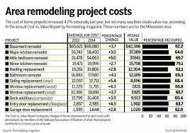 Home Renovation Cost Calculator Floor Estimate From Home Renovation