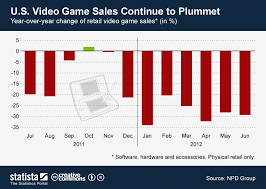 Monthly Retail Sales Chart Chart U S Video Game Sales Continue To Plummet Statista
