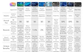 American Express Card Comparison Chart Are Apple Cards Rewards Worthwhile Credit Card Comparison