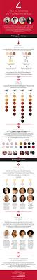 Your Perfect Hair Style 4 tips for picking your perfect hairstyle infographic 4323 by stevesalt.us
