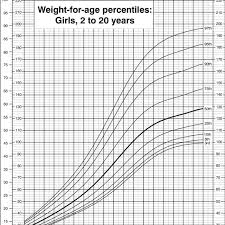 Weight For Age Percentiles Girls 2 To 20 Years Cdc Growth