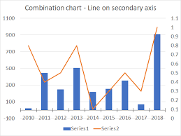 Add Primary Major Vertical Gridlines To The Clustered Bar Chart How To Create A Combined Chart Column And Line On