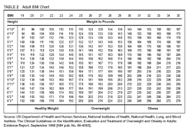 Health Weight Chart Normal Weight Ranges Body Mass Index Bmi