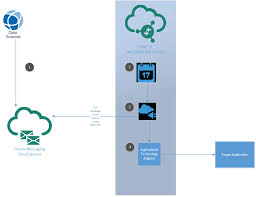 Cloud Integration Design Patterns Cloud Integration Patterns Using Oracle Paas A Team Chronicles