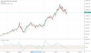 Cnxmidcap Index Charts And Quotes Tradingview India