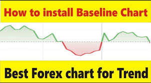 How To Install Baseline Chart Best Forex Trend Trading