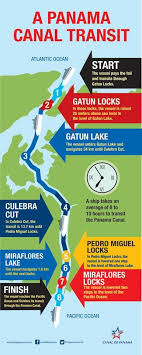 best canal ideas central america image  how does a canal transit work cool com