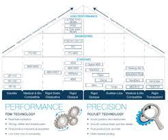 Ultem Chemical Compatibility Chart Fdm V Polyjet Chart