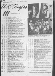 Uk Charts 1983 Index Of Uk 1983