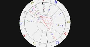 Astrology Birth Interpretation Online Charts Collection