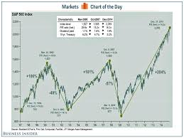Chart Of S And P 500 Jpm S P 500 Inflection Points Chart