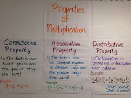 Properties Of Multiplication Anchor Chart Properties Of Multiplication Anchor Charts Teaching Math