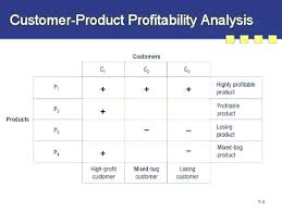 Product Profitability Analysis Excel Customer Profitability Analysis Template Excel