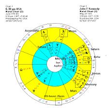 Jfk Birth Chart 50 Years Since Dallas Jfk Anniversary Rekindles Americas