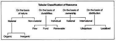 Flow Chart Of Classification Of Resources Resource Meaning Concept And Its Classification Geography