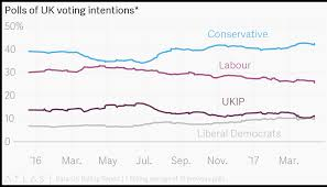 Uk Polling Chart Polls Of Uk Voting Intentions