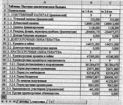АНАЛИЗ В microsoft excel ФИНАНСОВОГО СОСТОЯНИЯ ПРЕДПРИЯТИЯ НА  Таблица расчета пассивов баланса Порядок работы 1 На Листе 3 создайте