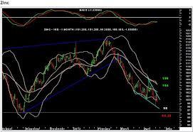 Zinc Chart Moneycontrol Moneycontrol Com