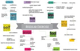 Sexercise Chart Exercise Benefits August 2015