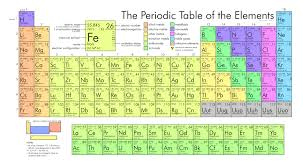 Atomic Symbols - The Periodic Table   A Level Chemistry Revision Notes