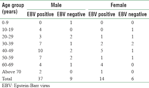 Ebv Interpretation Chart Immunohistochemical Expression Of Epstein Barr Virus Latent