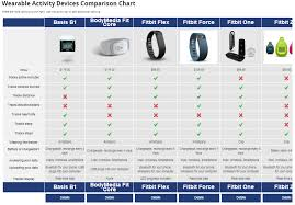 Activity Tracker Comparison Chart 2018 Fitness Band Comparison Chart Fitness And Workout