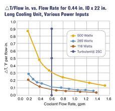 Machine Coolant Concentration Chart Leverage Your Cooling Power Plastics Technology