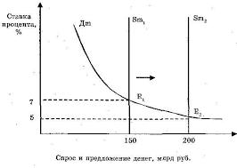 Реферат Финансовый рынок сущность виды функции com  Финансовый рынок сущность виды функции