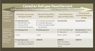 Joint Sponsor Income Chart Refugee Sponsorship Programs A First Look Refugee
